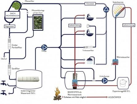 Flow Grafik 01.09.2014_Wasserkreislauf