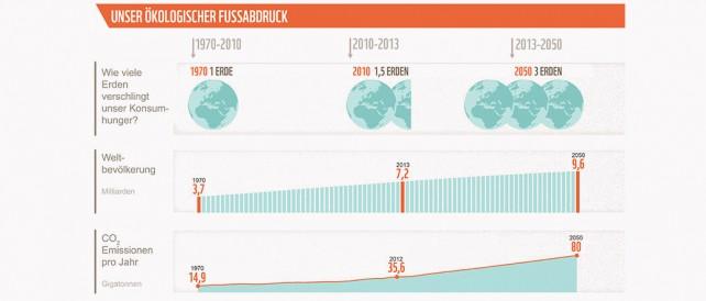 EIne Graphik, die bildlich zeigt, wie viele Erdressourcen die Weltbevölkerung benutzt.