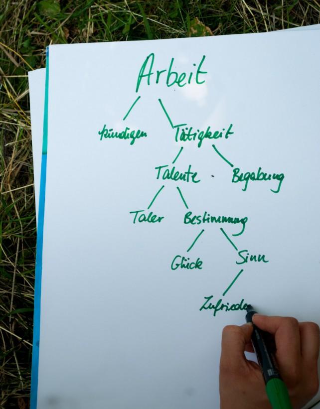 Assoziationen zu Arbeit während des Tag der Utopie: Arbeit - kündigen - Tätigkeit - Talente - Begabung - Taler - Bestimmung - Glück - Sinn - Zufriedenheit