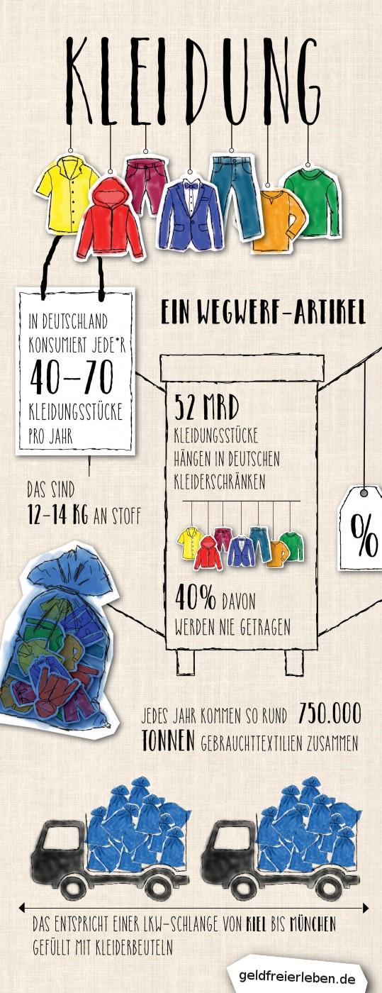 Infografik zum Thema Kleidung und Überfluss anlässlich des Buy Nothing Day!